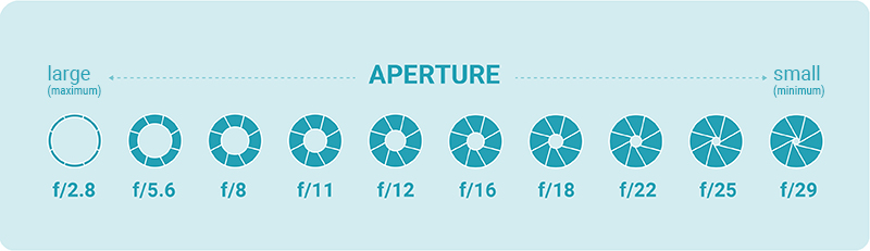 infographic: aperture on the camera for taking a product photo