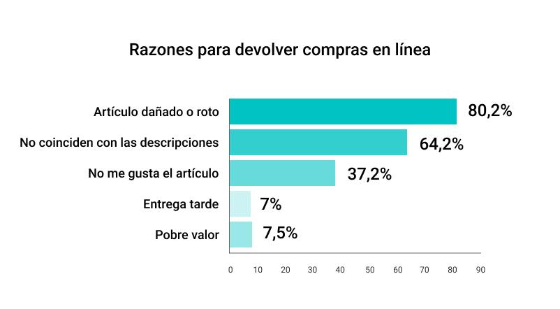 Reasons for returning articles - graph - espanol - Spanish